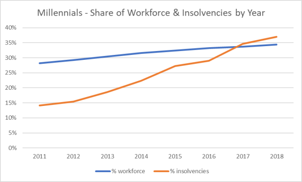millennial-share-of-workforce-and-debt-load-2018